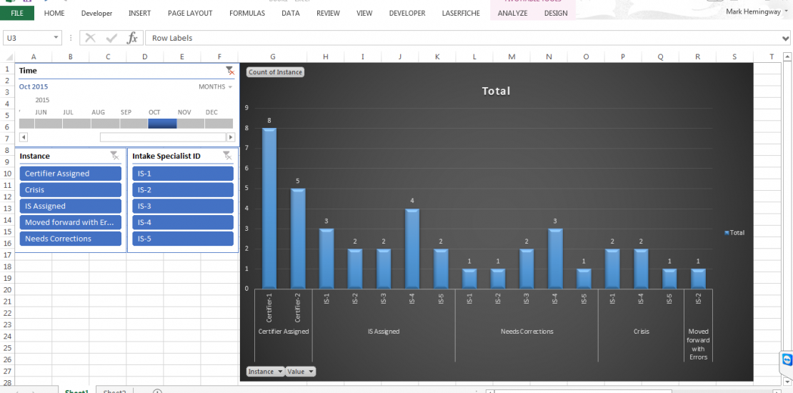dashboard created in Laserfiche