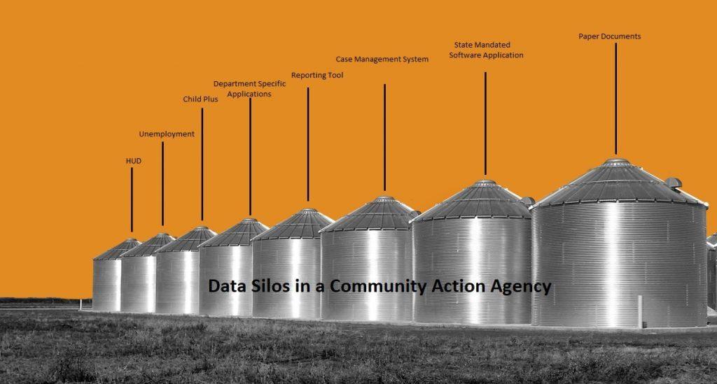 bit problem for CAP agency - data silo